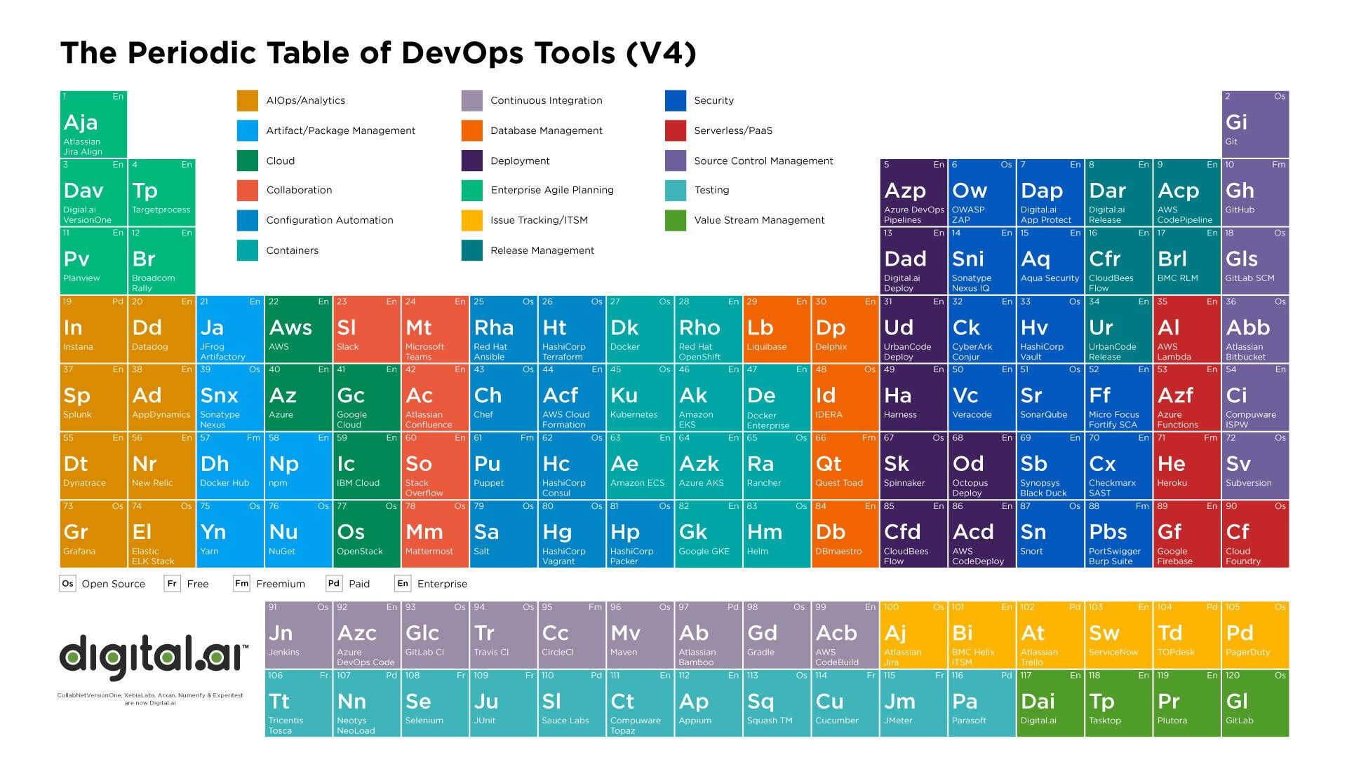 Digital.ai Periodic Table of DevOps Tools