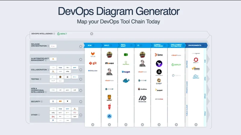 DevOps Diagram Generator
