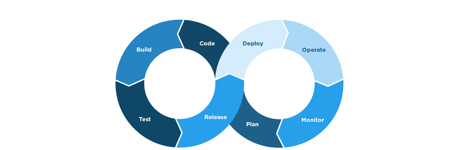 The essential DevOps terms you need to know