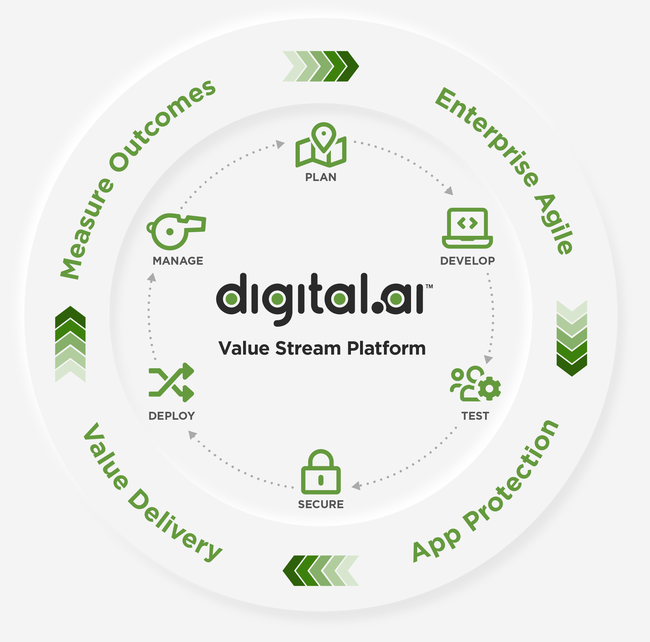 Digital.ai Value Stream Platform infographic