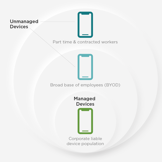 Infographic of BYOD Managed devices vs. unmanaged devices; Digital.ai Bring Your Own Device