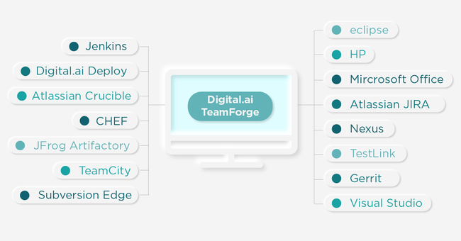 Digital.ai TeamForge - Integrate Best-of-Breed Tools