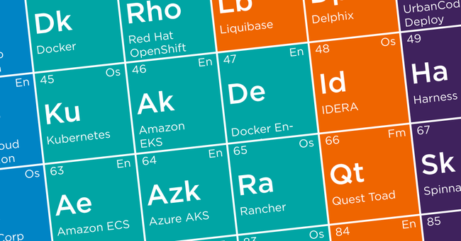 close up image of the Digital.ai Periodic Table of DevOps Tools