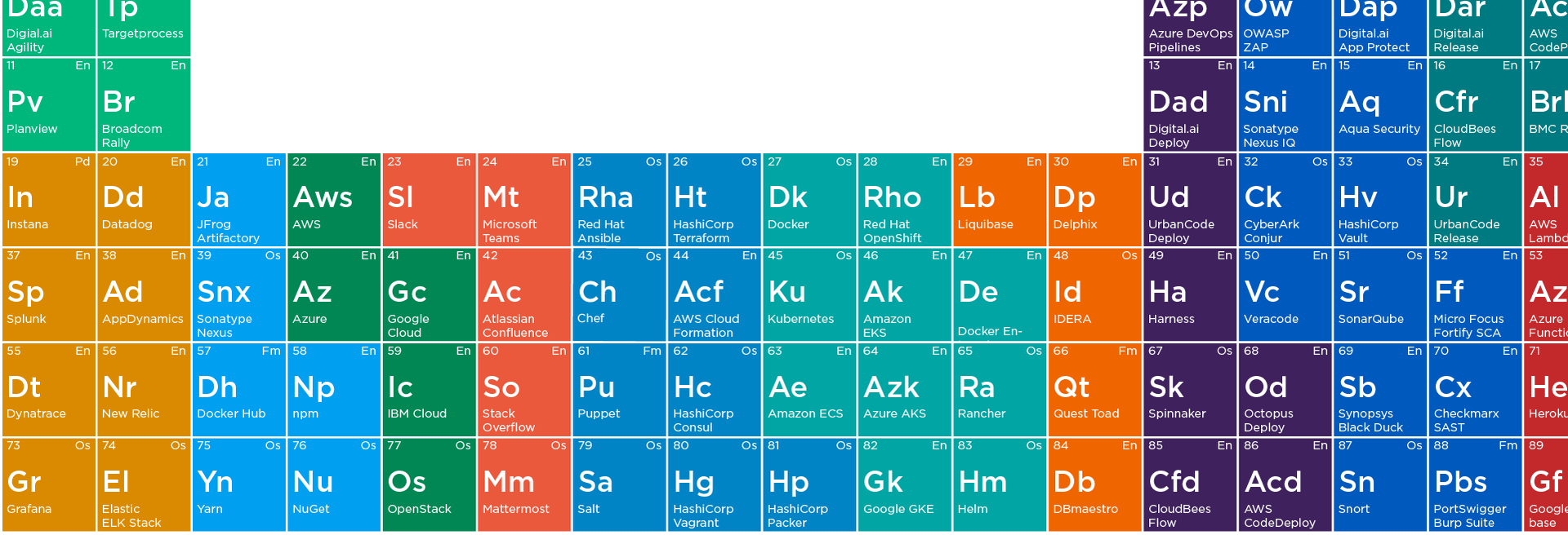 The Periodic Table of DevOps Tools v.2 is here